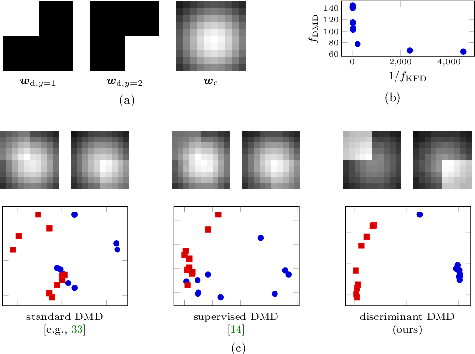 Figure 3 for Discriminant Dynamic Mode Decomposition for Labeled Spatio-Temporal Data Collections