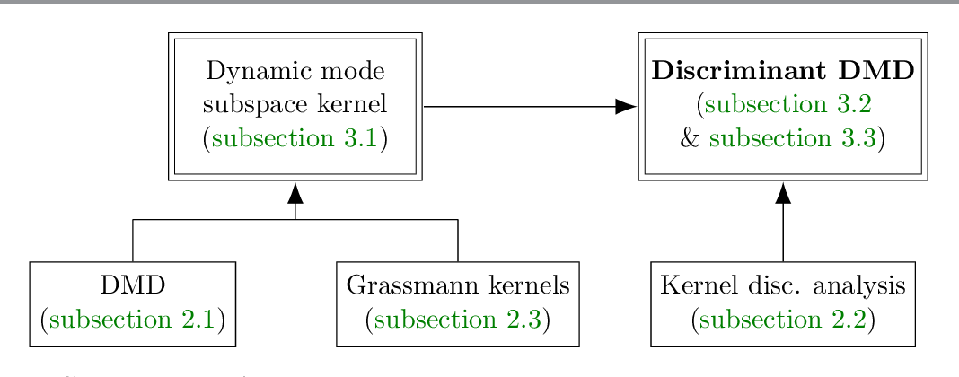 Figure 1 for Discriminant Dynamic Mode Decomposition for Labeled Spatio-Temporal Data Collections
