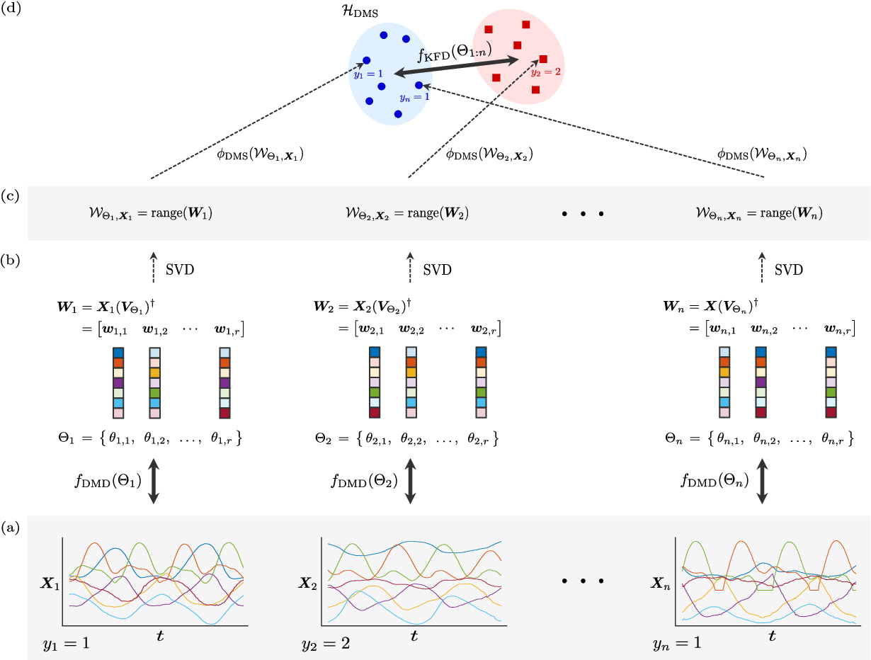 Figure 2 for Discriminant Dynamic Mode Decomposition for Labeled Spatio-Temporal Data Collections