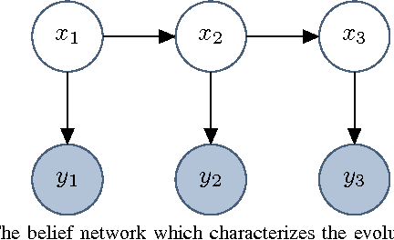 Figure 1 for A New Perspective and Extension of the Gaussian Filter