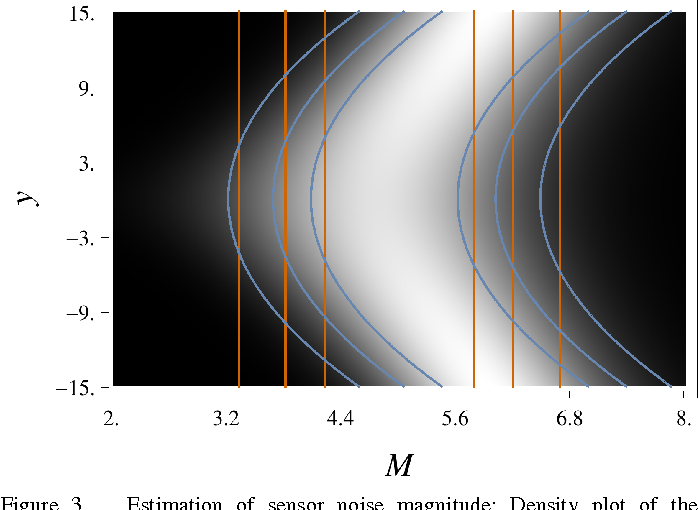 Figure 3 for A New Perspective and Extension of the Gaussian Filter