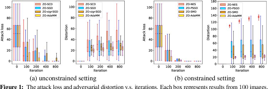 Figure 2 for ZO-AdaMM: Zeroth-Order Adaptive Momentum Method for Black-Box Optimization