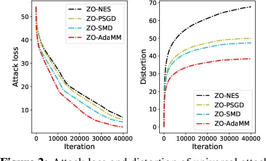 Figure 3 for ZO-AdaMM: Zeroth-Order Adaptive Momentum Method for Black-Box Optimization