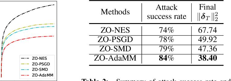 Figure 4 for ZO-AdaMM: Zeroth-Order Adaptive Momentum Method for Black-Box Optimization