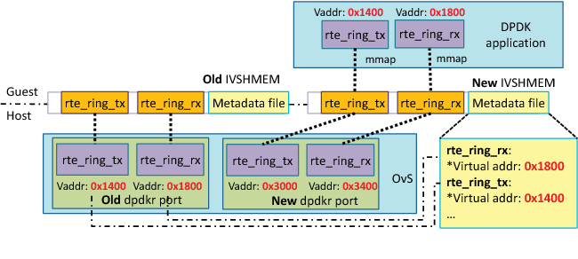 Figure 4 from Transparent Optimization of Inter-Virtual Network