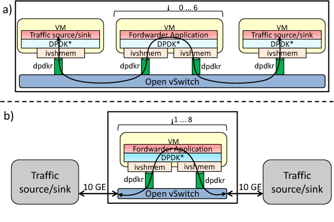 Figure 6 from Transparent Optimization of Inter-Virtual Network