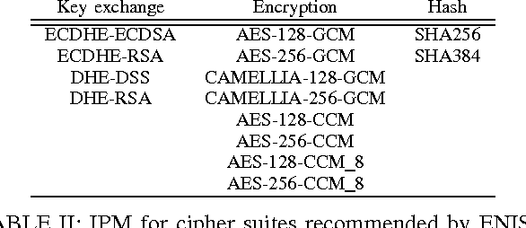 Table II from TLS Cipher Suites Recommendations: A