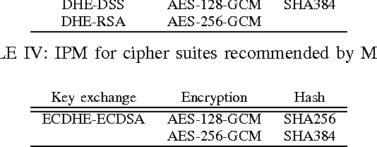 Table V from TLS Cipher Suites Recommendations: A