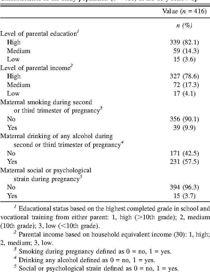 Effect of fatty acid status in cord blood serum on