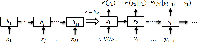 Figure 1 for Abstractive Headline Generation for Spoken Content by Attentive Recurrent Neural Networks with ASR Error Modeling