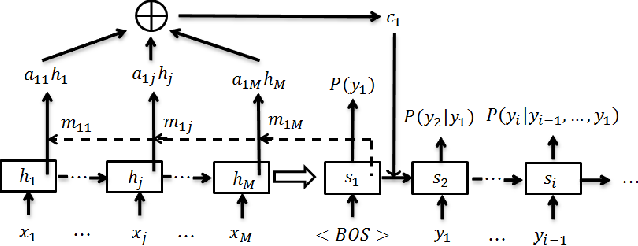 Figure 3 for Abstractive Headline Generation for Spoken Content by Attentive Recurrent Neural Networks with ASR Error Modeling