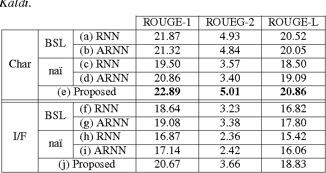 Figure 4 for Abstractive Headline Generation for Spoken Content by Attentive Recurrent Neural Networks with ASR Error Modeling