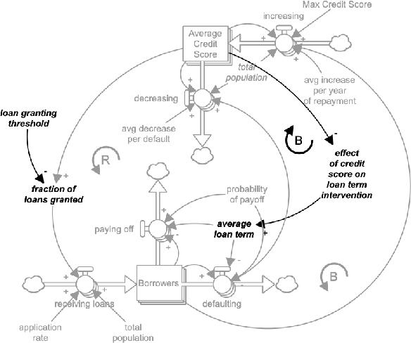 Figure 4 for Extending the Machine Learning Abstraction Boundary: A Complex Systems Approach to Incorporate Societal Context