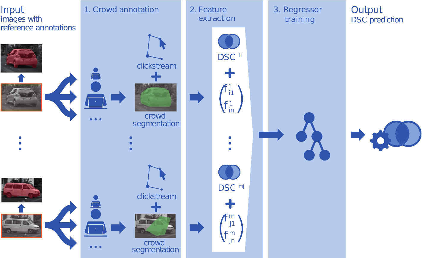 Figure 2 for Clickstream analysis for crowd-based object segmentation with confidence