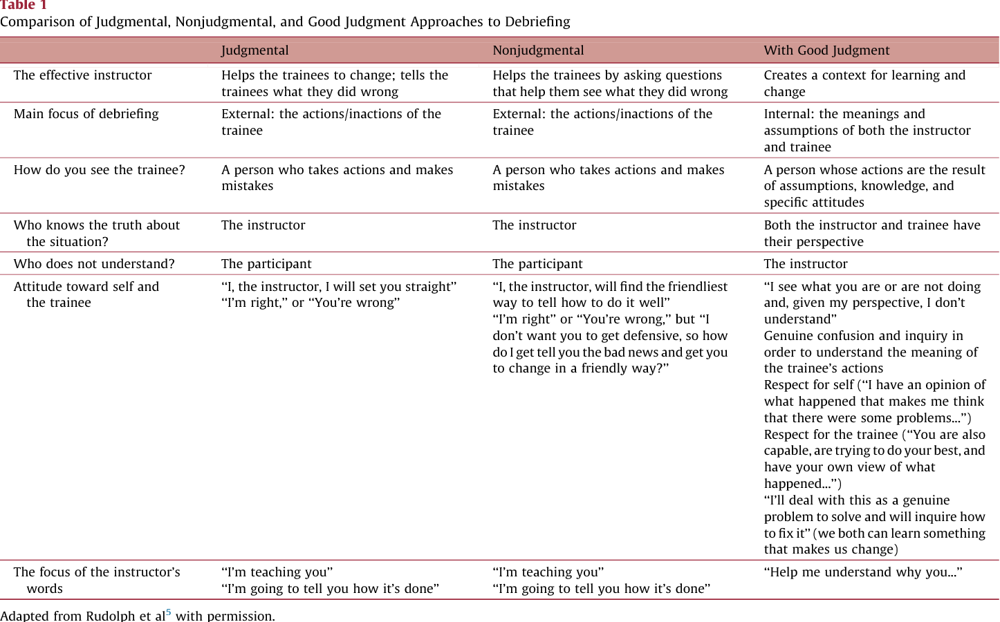 Theories and styles of debriefing: the good judgment method as a