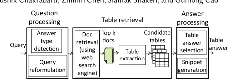 Figure 3 for Open Domain Question Answering Using Web Tables