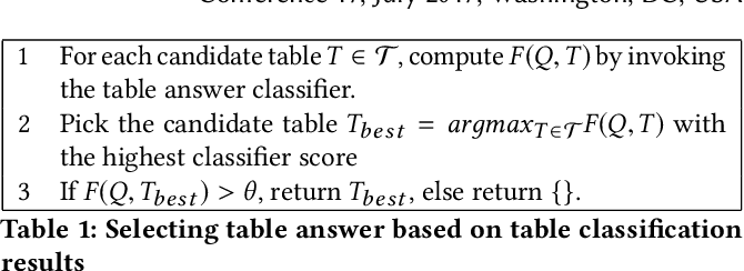 Figure 2 for Open Domain Question Answering Using Web Tables