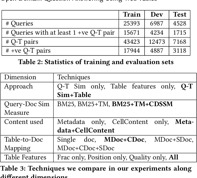 Figure 4 for Open Domain Question Answering Using Web Tables