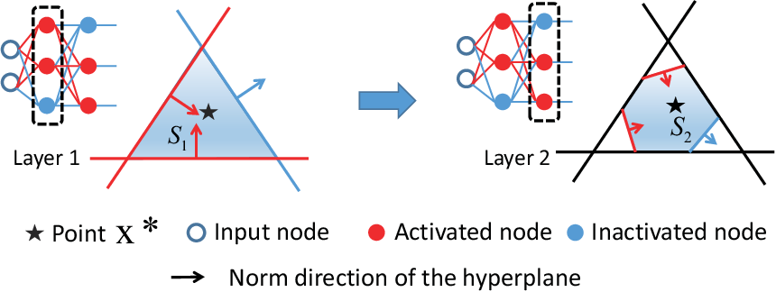 Figure 3 for Empirical Studies on the Properties of Linear Regions in Deep Neural Networks