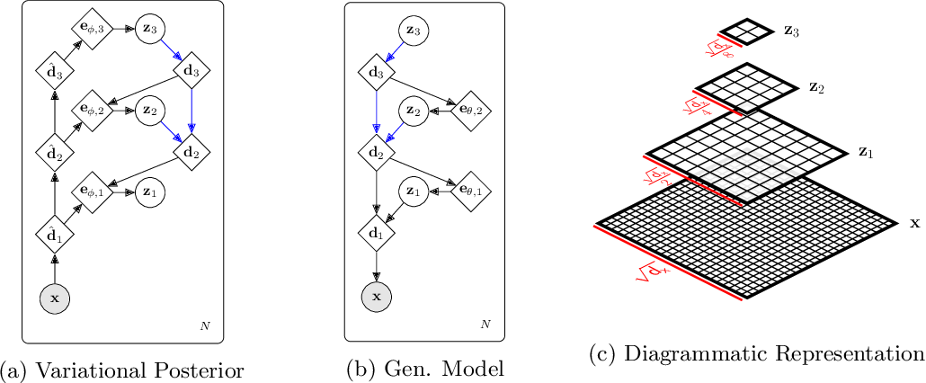 Figure 3 for Relaxed-Responsibility Hierarchical Discrete VAEs