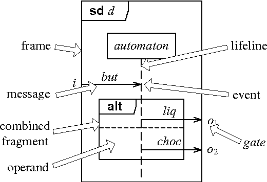 Deriving tests from uml 20 sequence diagrams with neg and assert figure 1 ccuart Choice Image