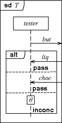 Deriving tests from uml 20 sequence diagrams with neg and assert figure 2 ccuart Choice Image