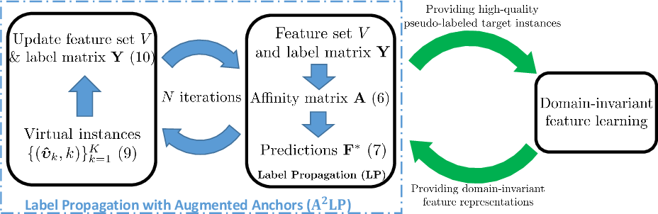Figure 2 for Label Propagation with Augmented Anchors: A Simple Semi-Supervised Learning baseline for Unsupervised Domain Adaptation