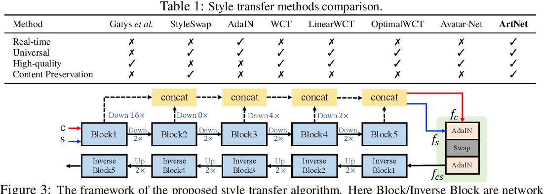 Figure 2 for Real-time Universal Style Transfer on High-resolution Images via Zero-channel Pruning
