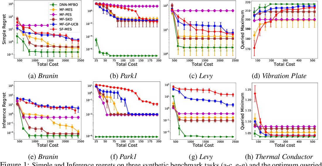 Figure 1 for Multi-Fidelity Bayesian Optimization via Deep Neural Networks