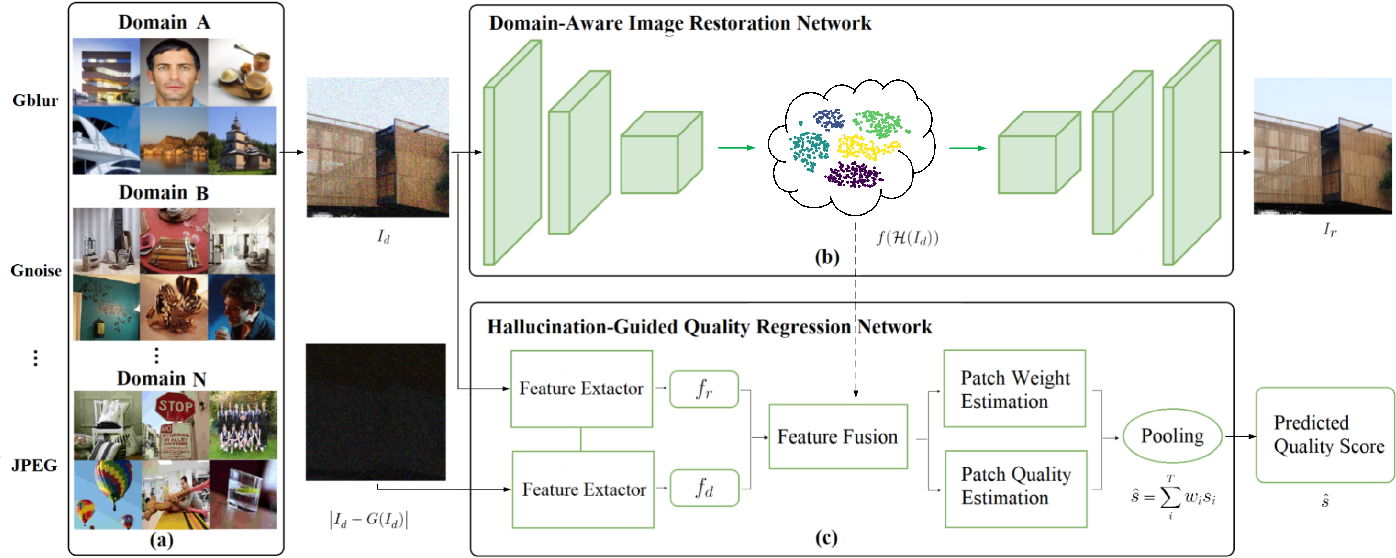 Figure 2 for Domain-Aware No-Reference Image Quality Assessment
