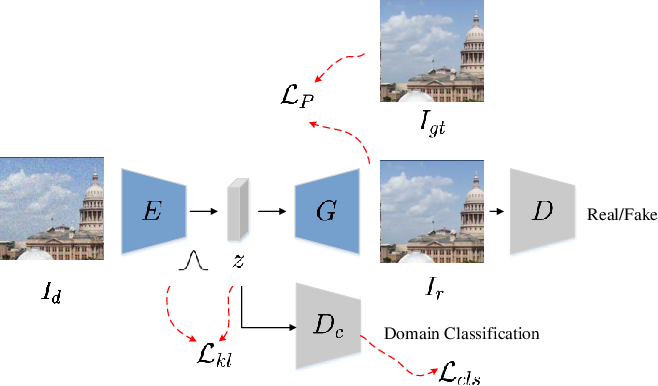 Figure 3 for Domain-Aware No-Reference Image Quality Assessment
