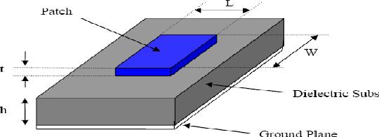 Figure 1: Schematic of rectangular patch microstrip antenna