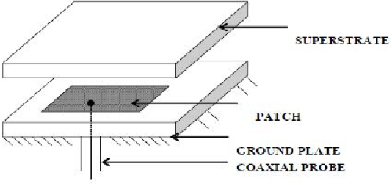 Figure 4: Structure of rectangular patch with substrate and dielectric Superstrates.