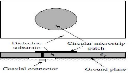 Figure 5: Geometrical structure of circular patch antenna
