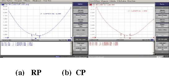 Figure 11:Comparison of experimentally measured VSWR plot of rectangular and circular microstrip patch antenna without dielectric Superstrates whose dielectric constant at∈ = 2.2
