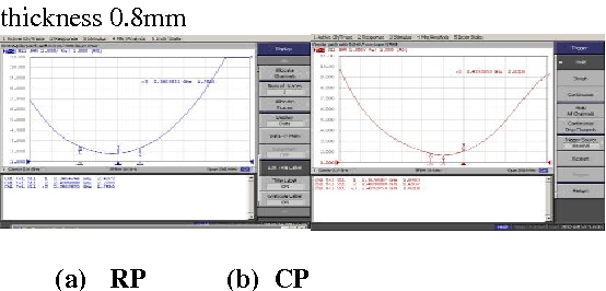 Figure 13: Comparison of experimental measured VSWR plot of rectangular and circular patch at Superstrate thickness 0.8mm