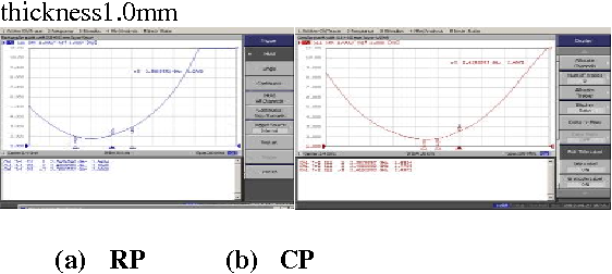Figure 14:Comparison of experimental measured VSWR plot of rectangular and circular patch at Superstrate thickness1.0mm