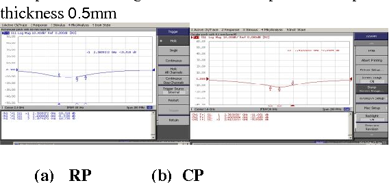 Figure 19:Comparison of experimental measured returnloss plot of rectangular and circular patch at Superstrate thickness 0.8mm