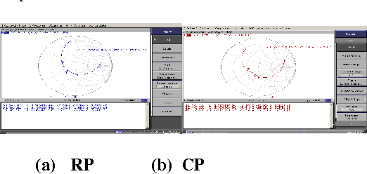 Figure 24:Comparison of experimental measured input impedance plot of rectangular and circular patch at Superstrate thickness 0.5mm