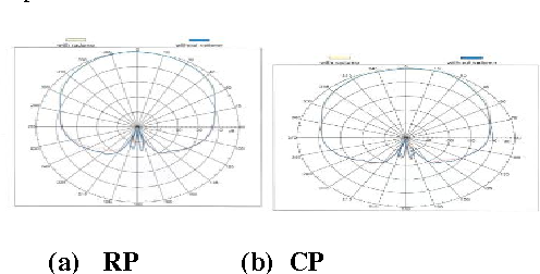 Figure 29:Comparison offar field radiation pattern with and without Superstrate (radome) at 0.2mm thickness in horizontal polarization