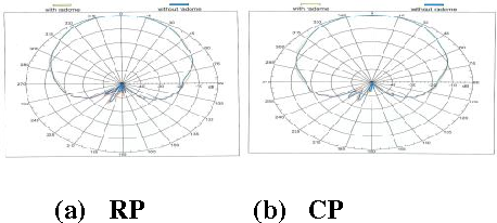 Figure 30:Comparison of far field radiation pattern with and without Superstrate (radome) at 1.3mm thickness in vertical polarization