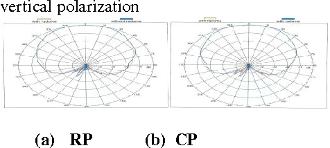Figure 31:Comparison of far field radiation pattern with and without Superstrate (radome) at 2.4mm thickness in vertical polarization