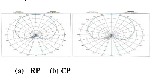 Figure 32:Comparison of far field radiation pattern with and without Superstrate (radome) at 3.2mm thickness in vertical polarization
