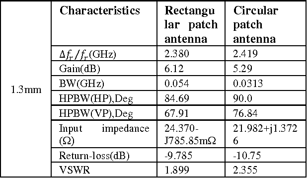 Table 10: Comparison of experimental result for rectangular, circular and microstrip patch antennas with dielectric Superstrate thickness at 1.3mm