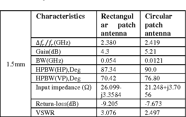 Table 11: Comparison of experimental result for rectangular, circular and microstrip patch antennas with dielectric Superstrate thickness at 1.5mm
