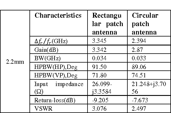 Table 12: Comparison of experimental result for rectangular, circular and microstrip patch antennas with dielectric Superstrate thickness at 2.2mm