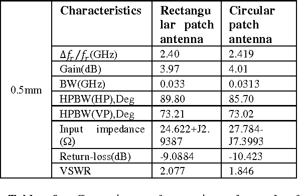 Table 7:Comparison of experimental result for rectangular, circular and microstrip patch antennas with dielectric Superstrate thickness at 0.5mm