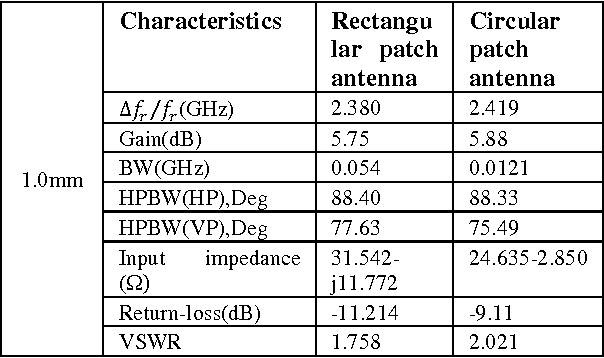 Table 9: Comparison of experimental result for rectangular, circular and microstrip patch antennas with dielectric Superstrate thickness at 1.0mm