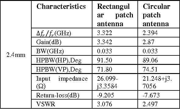 Table 13: Comparison of experimental result for rectangular, circular and microstrip patch antennas with dielectric Superstrate thickness at 2.4mm