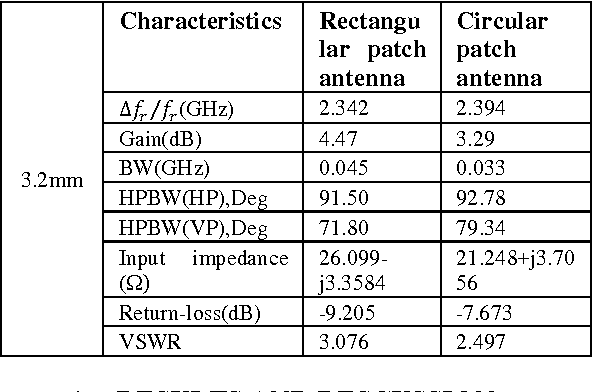 Table 14: Comparison of experimental result for rectangular, circular and microstrip patch antennas with dielectric Superstrate thickness at 3.2mm